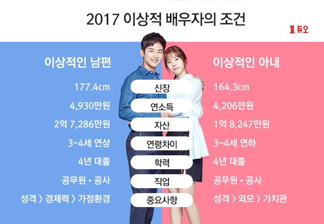 [듀오] 2017 이상적 배우자의 조건.jpg